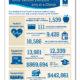 Legacy Healthcare Statistics